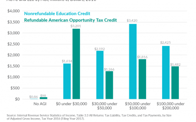 Evaluating Education Tax Provisions