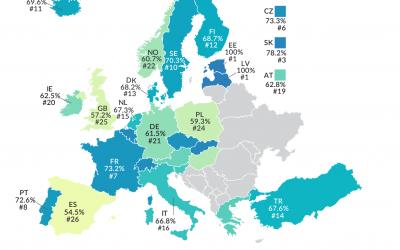 Capital Allowances in Europe