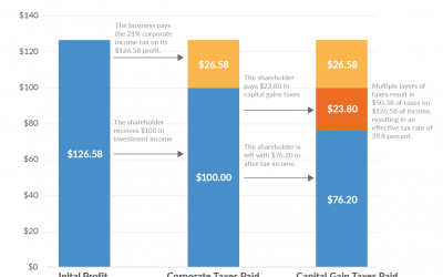 An Overview of Capital Gains Taxes