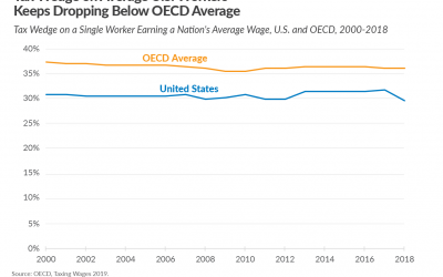 New OECD Data Reveals Decline in U.S. Tax Wedge Is an Outcome of Tax Reform